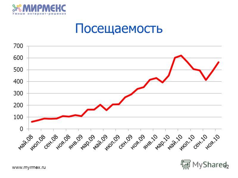 www.myrmex.ru Посещаемость 12