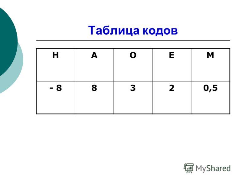 Таблица кодов НАОЕМ - 88320,5