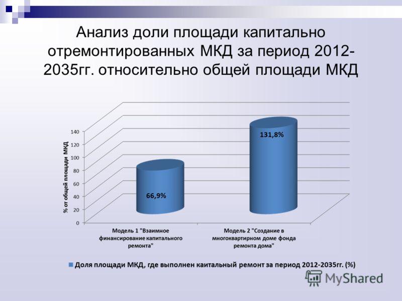 Анализ доли площади капитально отремонтированных МКД за период 2012- 2035гг. относительно общей площади МКД