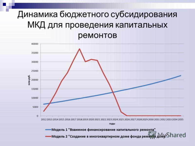 Динамика бюджетного субсидирования МКД для проведения капитальных ремонтов
