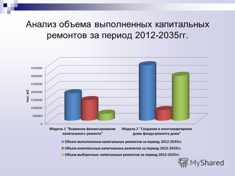 Анализ объема выполненных капитальных ремонтов за период 2012-2035гг.