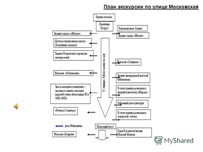 План экскурсии по улице Московская