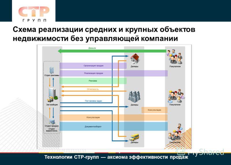 Схема реализации средних и крупных объектов недвижимости без управляющей компании Технологии СТР-групп - аксиома эффективности продаж Технологии СТР-групп аксиома эффективности продаж