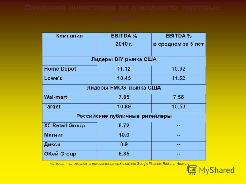 Ожидания инвесторов по доходности торговых сетей КомпанияEBITDA % 2010 г. EBITDA % в среднем за 5 лет Лидеры DIY рынка США Home Depot11.1210.92 Lowes10.4511.52 Лидеры FMCG рынка США Wal-mart7.857.56 Target10.8910.53 Российские публичные ритейлеры X5
