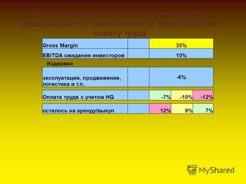 Gross Margin 35% EBITDA ожидания инвесторов 10% эксплуатация, продвижение, логистика и т.п. -6% Издержки Оплата труда с учетом HQ -7%-10%-12% осталось на аренду/выкуп 12%9%7% Расчет возможных затрат на аренду/выкуп недвижимости в зависимости от доли
