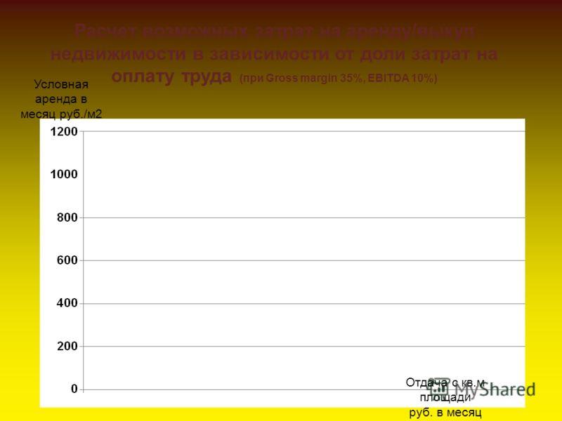 Условная аренда в месяц руб./м2 Отдача с кв.м площади руб. в месяц Расчет возможных затрат на аренду/выкуп недвижимости в зависимости от доли затрат на оплату труда (при Gross margin 35%, EBITDA 10%)