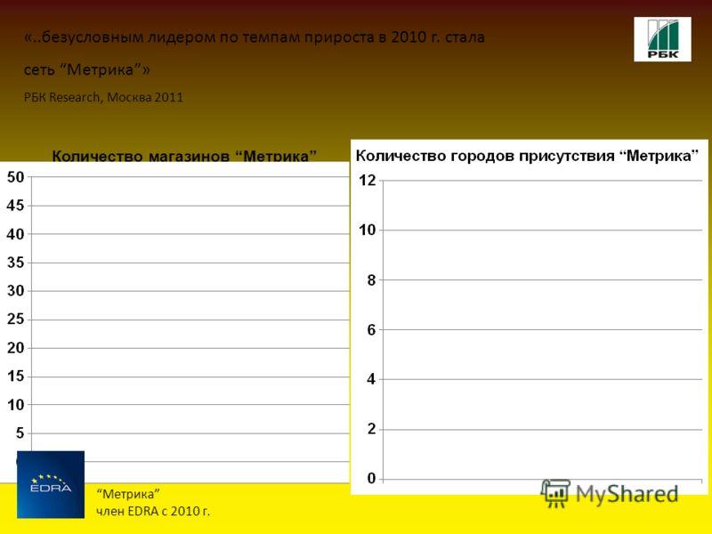 Количество магазинов Метрика «..безусловным лидером по темпам прироста в 2010 г. стала сеть Метрика» РБК Research, Москва 2011 Метрика член EDRA с 2010 г.