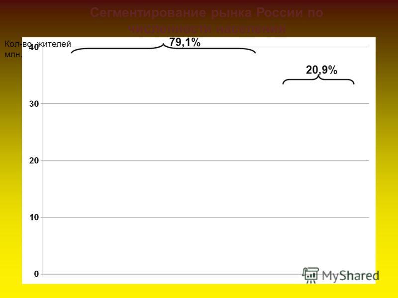 Сегментирование рынка России по численности населения Кол-во жителей млн. 20,9% 79,1%