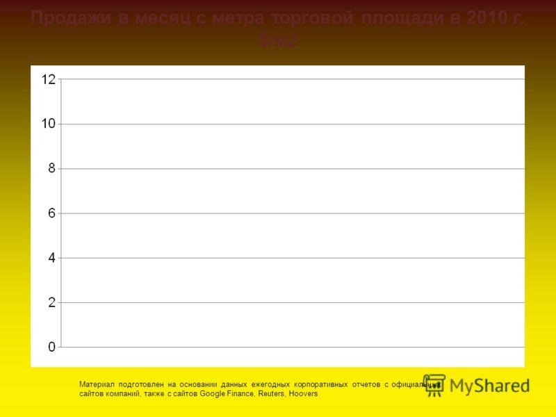 Продажи в месяц с метра торговой площади в 2010 г. $/м2 Материал подготовлен на основании данных ежегодных корпоративных отчетов с официальных сайтов компаний, также с сайтов Google Finance, Reuters, Hoovers