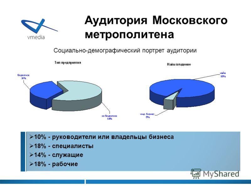 Аудитория Московского метрополитена Социально-демографический портрет аудитории 10% - руководители или владельцы бизнеса 18% - специалисты 14% - служащие 18% - рабочие