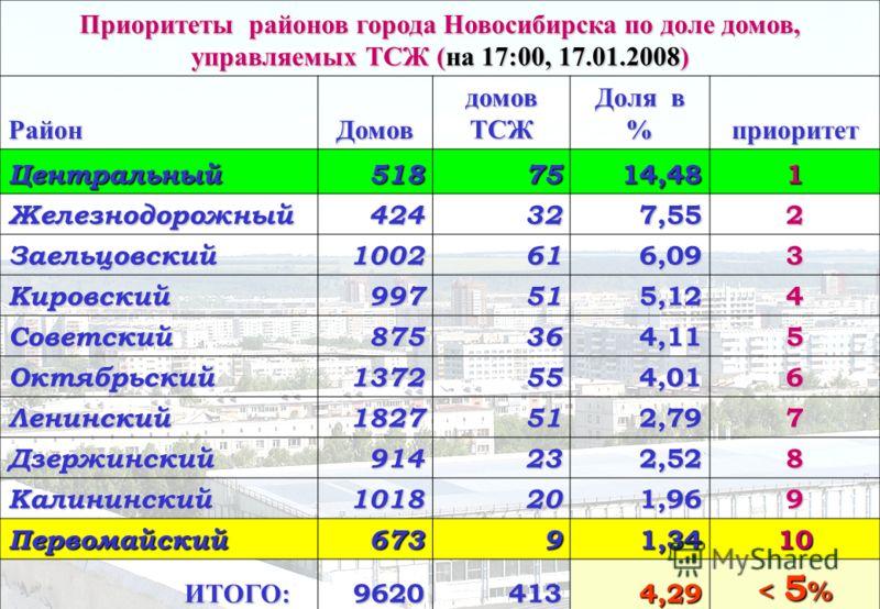 Приоритеты районов города Новосибирска по доле домов, управляемых ТСЖ (на 17:00, 17.01.2008) РайонДомов домов ТСЖ Доля в % приоритет Центральный5187514,481 Железнодорожный424327,552 Заельцовский1002616,093 Кировский997515,124 Советский875364,115 Октя