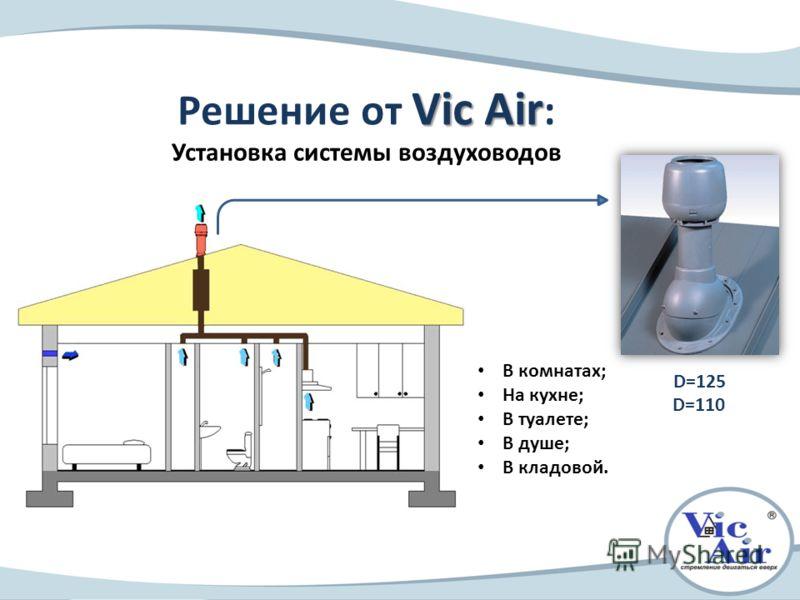 Vic Air Решение от Vic Air : Установка системы воздуховодов В комнатах; На кухне; В туалете; В душе; В кладовой. D=125 D=110