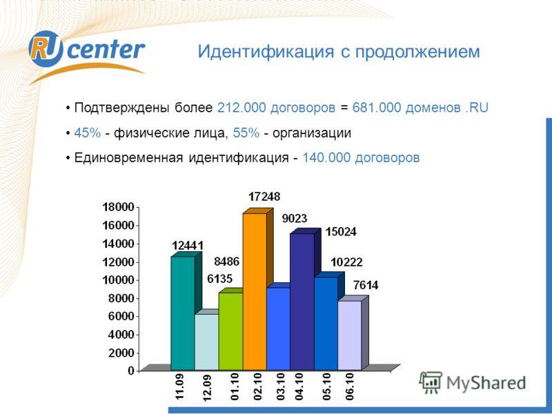 Как работает домен TEL? Идентификация с продолжением Подтверждены более 212.000 договоров = 681.000 доменов.RU 45% - физические лица, 55% - организации Единовременная идентификация - 140.000 договоров 11.09 12.09 01.10 02.10 03.10 04.10 05.10 06.10