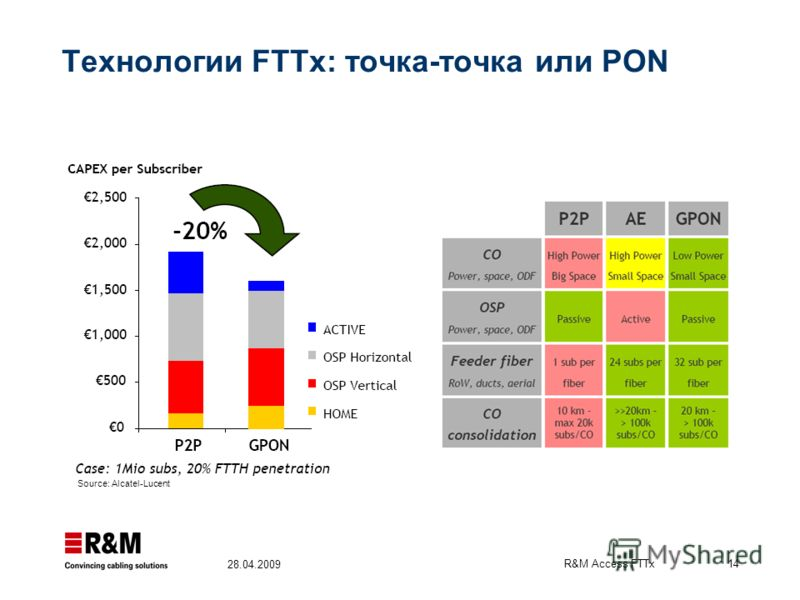 R&M Access FTTx 14 28.04.2009 Технологии FTTx: точка-точка или PON Source: Alcatel-Lucent