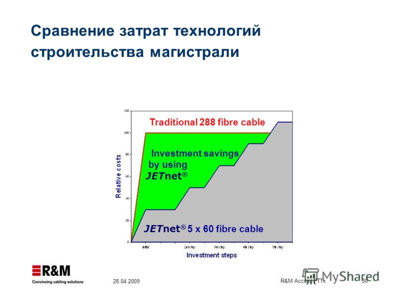 R&M Access FTTx 30 28.04.2009 Investment savings by using JETnet ® Traditional 288 fibre cable JETnet ® 5 x 60 fibre cable Сравнение затрат технологий строительства магистрали