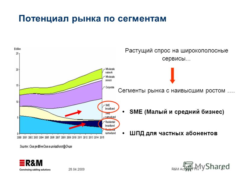 R&M Access FTTx 4 28.04.2009 Потенциал рынка по сегментам Растущий спрос на широкополосные сервисы... Сегменты рынка с наивысшим ростом …. SME (Малый и средний бизнес) ШПД для частных абонентов