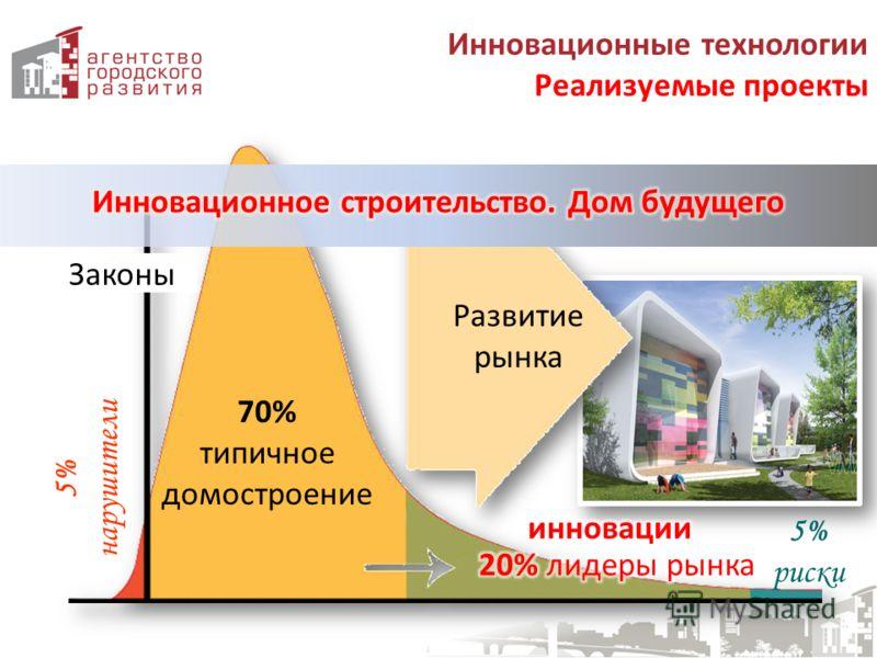 Законы Развитие рынка 70% типичное домостроение 5% риски 5% нарушители 2011г. Инновационные технологии Реализуемые проекты