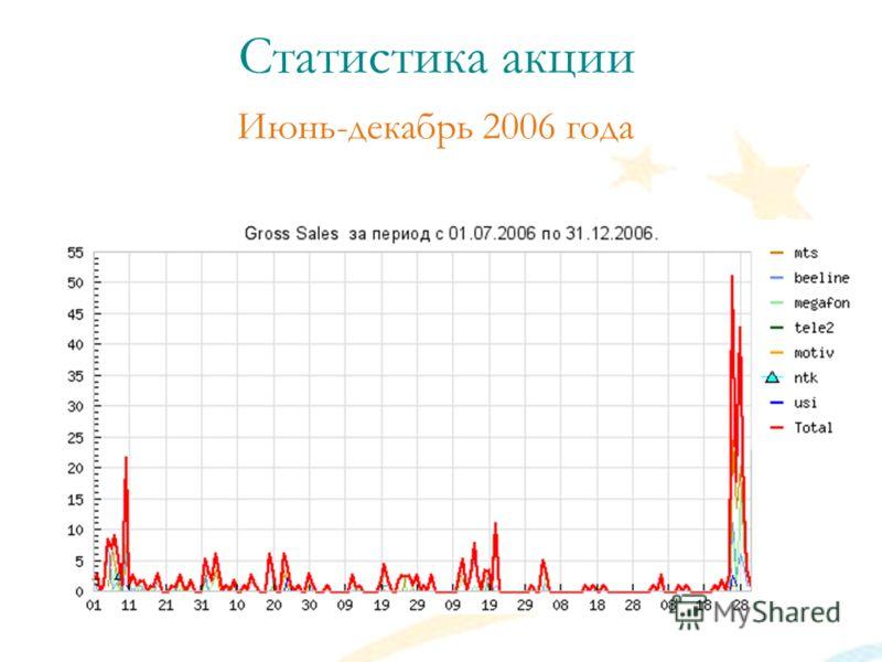 Июнь-декабрь 2006 года Статистика акции