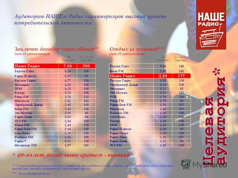 Заключен договор страхования** (топ-20 радиостанций) Отдых за границей*** (топ-20 радиостанций) AQH [ тыс. чел.] Conv.Index Daily [ тыс. чел.] AQH [ тыс. чел.] Conv.Index Daily [ тыс. чел.] ** - Страхование гражданской ответственности, автомобиля от