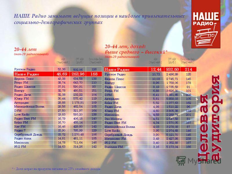 20-44 лет (топ-20 радиостанций) 20-44 лет, доход: выше среднего – высокий* (топ-20 радиостанций) AQH [ тыс. чел.] Conv.Index Daily [ тыс. чел.] AQH [ тыс. чел.] Conv.Index Daily [ тыс. чел.] Целевая аудитория * - Доля затрат на продукты питания до 25