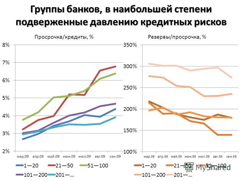 Группы банков, в наибольшей степени подверженные давлению кредитных рисков Резервы/просрочка, %Просрочка/кредиты, %