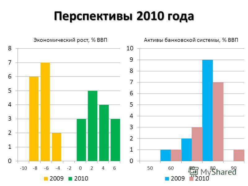Перспективы 2010 года Активы банковской системы, % ВВПЭкономический рост, % ВВП