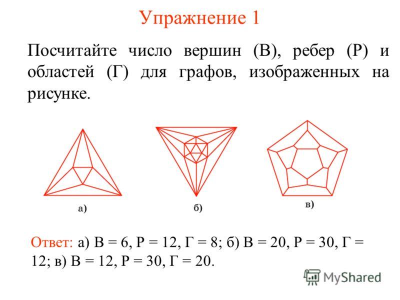 Упражнение 1 Посчитайте число вершин (В), ребер (Р) и областей (Г) для графов, изображенных на рисунке. Ответ: а) В = 6, Р = 12, Г = 8; б) В = 20, Р = 30, Г = 12; в) В = 12, Р = 30, Г = 20.