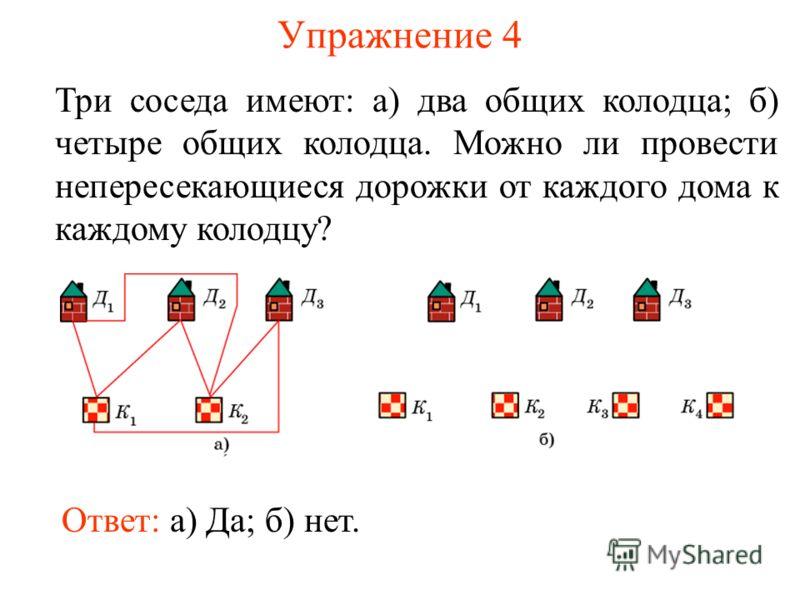 Упражнение 4 Три соседа имеют: а) два общих колодца; б) четыре общих колодца. Можно ли провести непересекающиеся дорожки от каждого дома к каждому колодцу? Ответ: а) Да; б) нет.