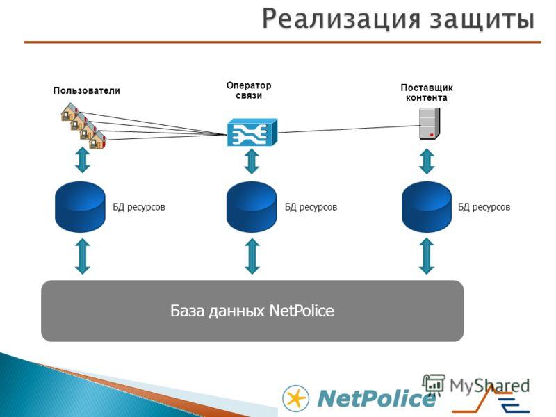 Оператор связи Поставщик контента БД ресурсов База данных NetPolice Пользователи