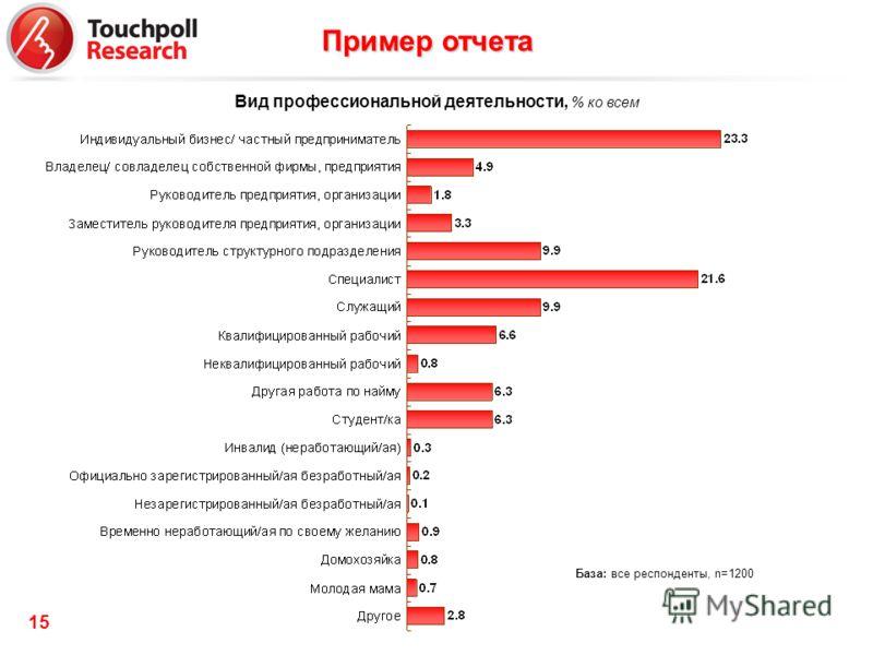 15 Вид профессиональной деятельности, % ко всем База: все респонденты, n=1200 Пример отчета