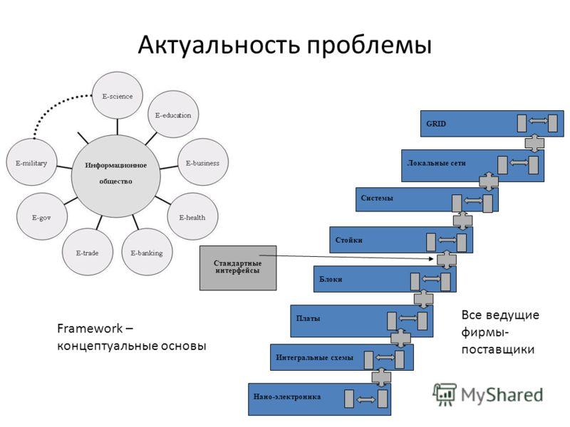 Актуальность проблемы Стандартные интерфейсы Техническая GRID Локальные сети Системы Стойки Блоки Платы Интегральные схемы Нано-электроника Framework – концептуальные основы Все ведущие фирмы- поставщики
