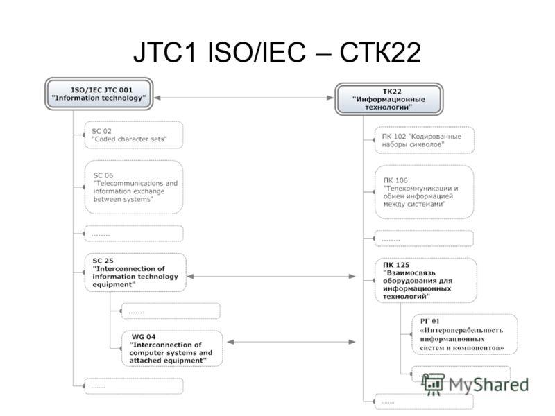 JTC1 ISO/IEC – СТК22