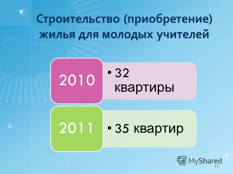 Строительство (приобретение) жилья для молодых учителей 11 32 квартиры 2010 35 квартир 2011