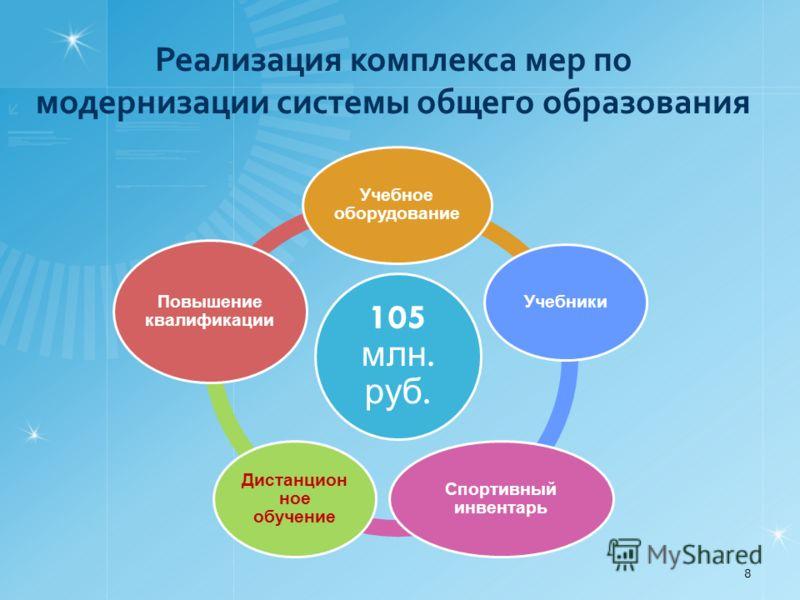 Реализация комплекса мер по модернизации системы общего образования 8 105 млн. руб. Учебное оборудование Учебники Спортивный инвентарь Дистанцион ное обучение Повышение квалификации