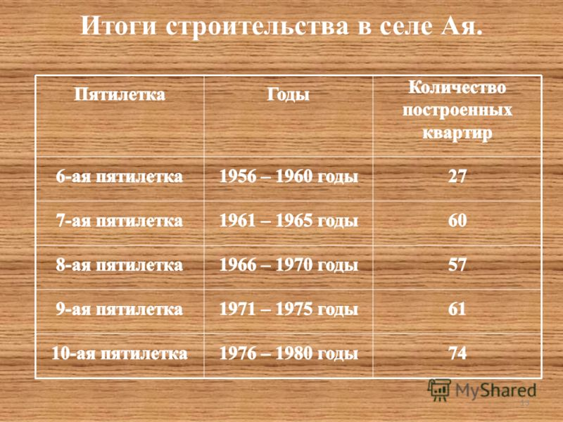 Итоги строительства в селе Ая. 13