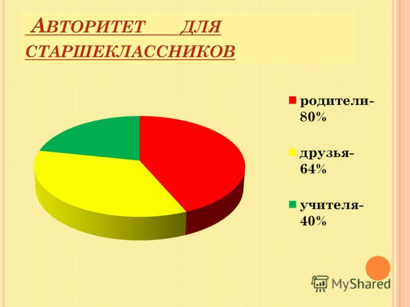 А ВТОРИТЕТ ДЛЯ СТАРШЕКЛАССНИКОВ