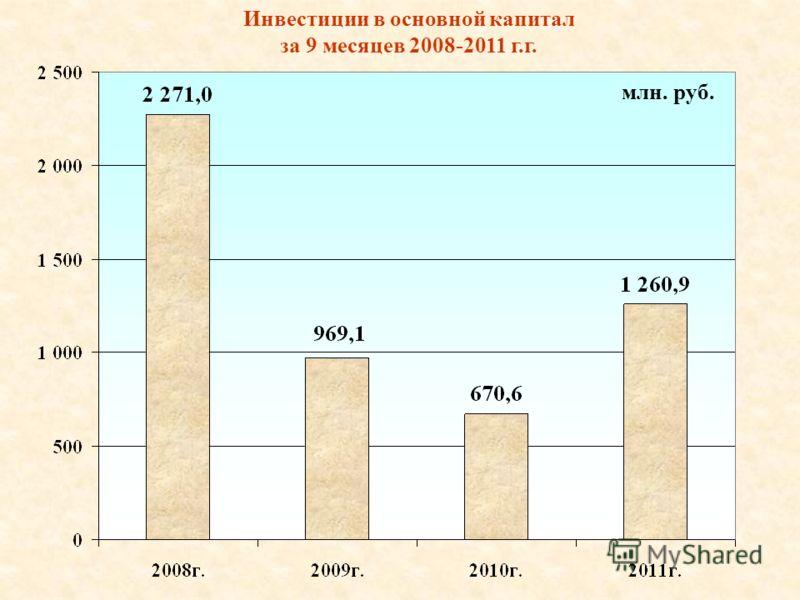 Инвестиции в основной капитал за 9 месяцев 2008-2011 г.г. млн. руб.