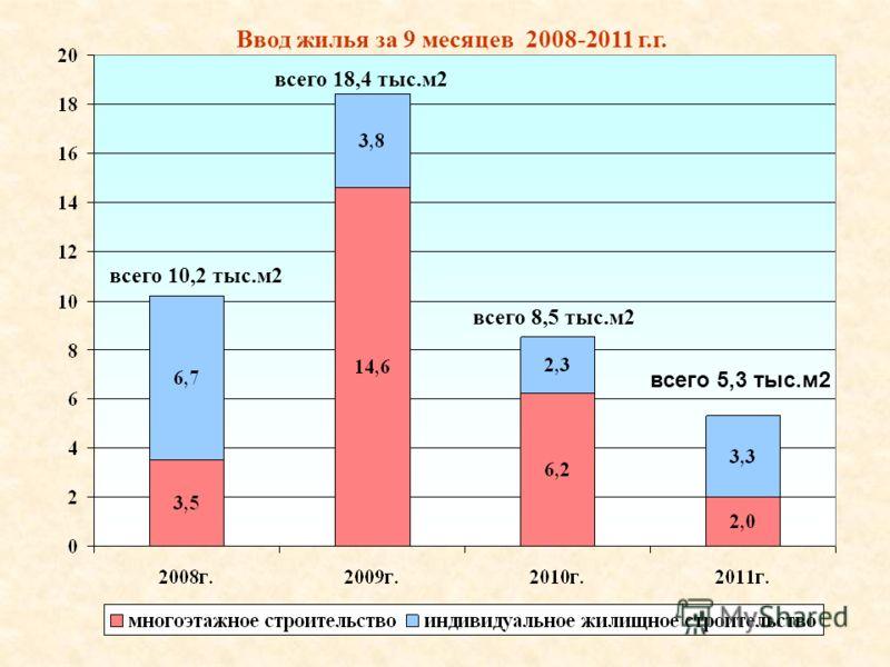 Ввод жилья за 9 месяцев 2008-2011 г.г. всего 10,2 тыс.м2 всего 18,4 тыс.м2 всего 8,5 тыс.м2 всего 5,3 тыс.м2