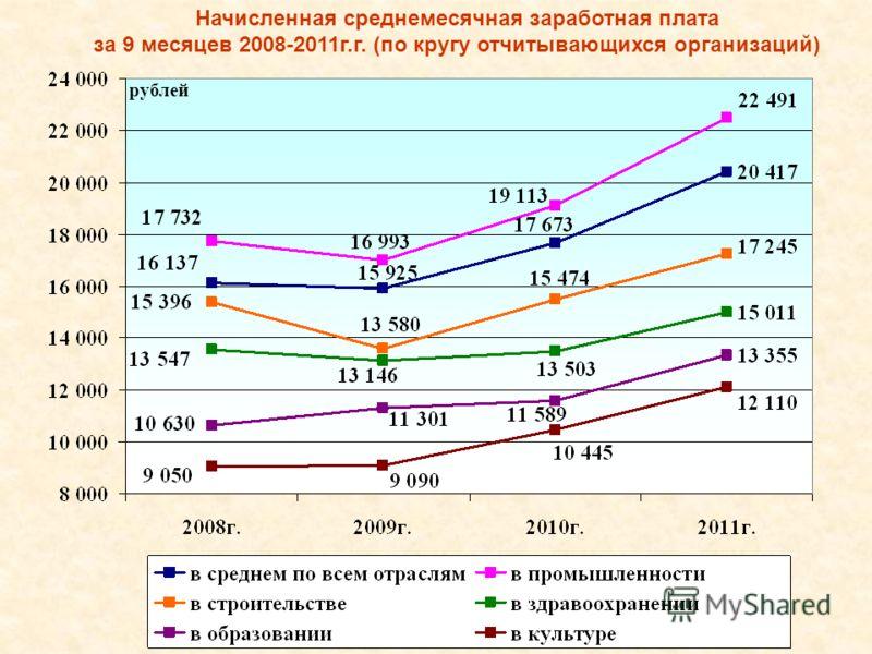 Начисленная среднемесячная заработная плата за 9 месяцев 2008-2011г.г. (по кругу отчитывающихся организаций) рублей