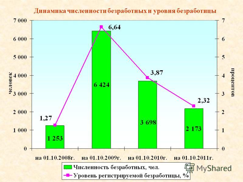 Динамика численности безработных и уровня безработицы человек процентов