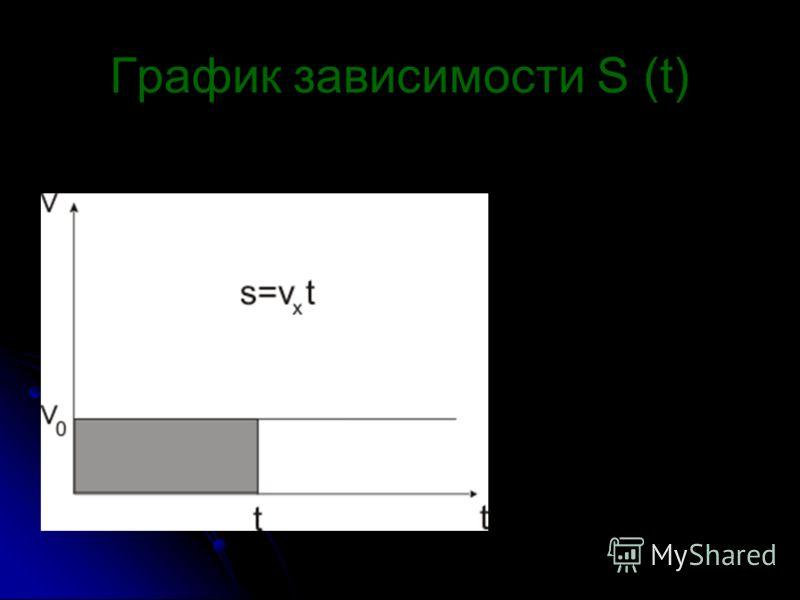 График зависимости S (t)