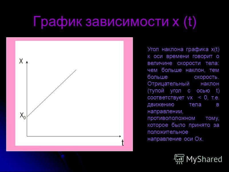 График зависимости x (t) Угол наклона графика x(t) к оси времени говорит о величине скорости тела: чем больше наклон, тем больше скорость. Отрицательный наклон (тупой угол с осью t) соответствует vx < 0, т.е. движению тела в направлении, противополож