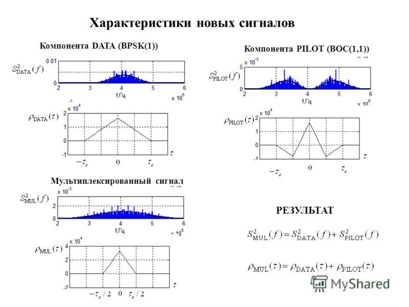 Характеристики новых сигналов Компонента DATA (BPSK(1)) Компонента PILOT (BOC(1,1)) Мультиплексированный сигнал РЕЗУЛЬТАТ