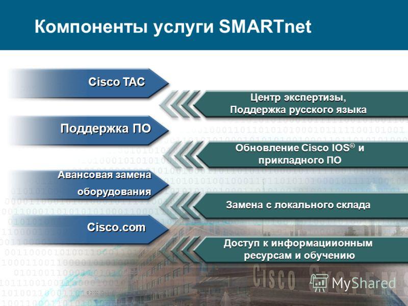 © 2007 Cisco Systems, Inc. All rights reserved.Cisco Systems, Customer Advocacy 15 For Partners Use Компоненты услуги SMARTnet Доступ к информациионным ресурсам и обучению Доступ к информациионным ресурсам и обучению Cisco.com 15 Поддержка ПО Cisco T