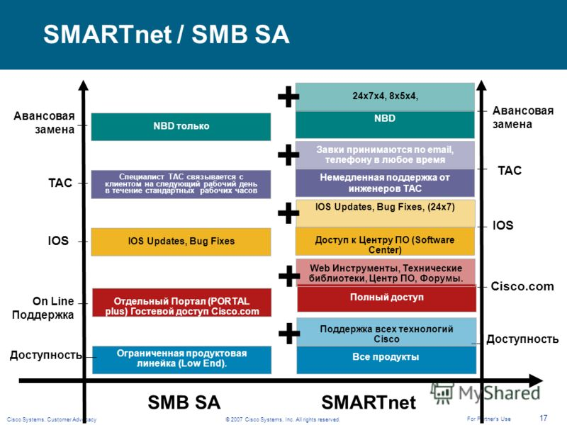 © 2007 Cisco Systems, Inc. All rights reserved.Cisco Systems, Customer Advocacy 17 For Partners Use SMARTnet / SMB SA SMARTnetSMB SA Доступность Cisco.com IOS TAC Авансовая замена Ограниченная продуктовая линейка (Low End). Все продукты Поддержка все