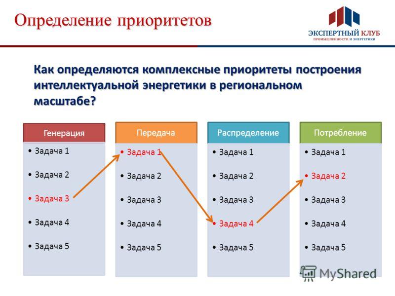 Определение приоритетов Генерация Задача 1 Задача 2 Задача 3 Задача 4 Задача 5 Передача Задача 1 Задача 2 Задача 3 Задача 4 Задача 5 Распределение Задача 1 Задача 2 Задача 3 Задача 4 Задача 5 Потребление Задача 1 Задача 2 Задача 3 Задача 4 Задача 5 К