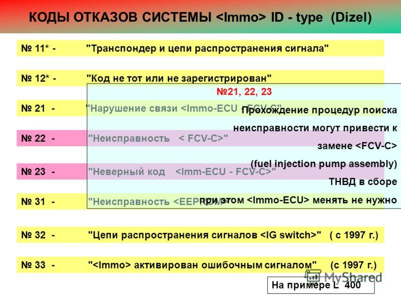 КОДЫ ОТКАЗОВ СИСТЕМЫ ID - type (Dizel) 11* - Транспондер и цепи распространения сигнала 12* - Код не тот или не зарегистрирован 21 - Нарушение связи