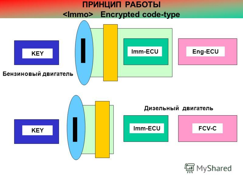 ПРИНЦИП РАБОТЫ Encrypted code-type FCV-CImm-ECU KEY Eng-ECU Imm-ECU Бензиновый двигатель Дизельный двигатель