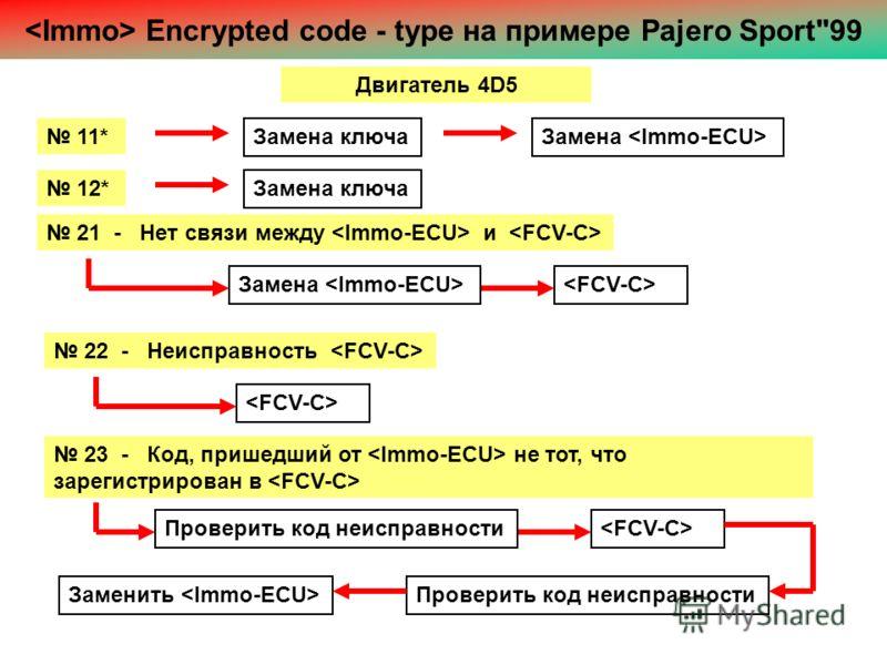Двигатель 4D5 Encrypted code - type на примере Pajero Sport99 11* Замена ключаЗамена 12* Замена ключа 21 - Нет связи между и Замена 22 - Неисправность 23 - Код, пришедший от не тот, что зарегистрирован в Заменить Проверить код неисправности