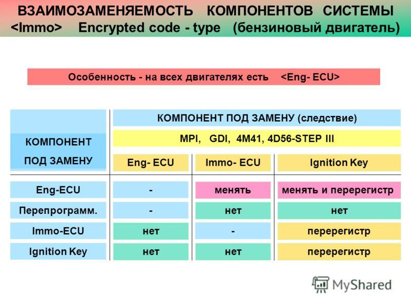ВЗАИМОЗАМЕНЯЕМОСТЬ КОМПОНЕНТОВ СИСТЕМЫ Encrypted code - type (бензиновый двигатель) КОМПОНЕНТ ПОД ЗАМЕНУ Eng-ECU Перепрограмм. Ignition KeyEng- ECU Immo-ECU Ignition Key КОМПОНЕНТ ПОД ЗАМЕНУ (следствие) MPI, GDI, 4M41, 4D56-STEP III Immo- ECU - нет п